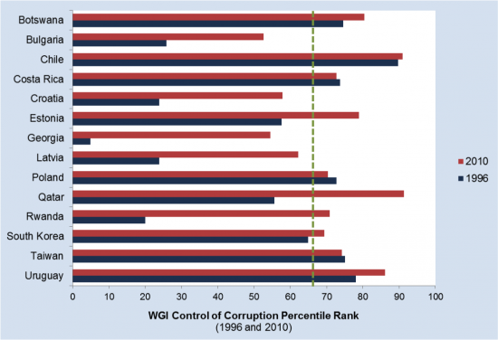 Graph Presenting Selected Anti-corruption Achievers