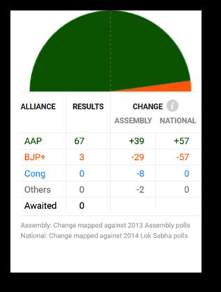 delhi_election_results